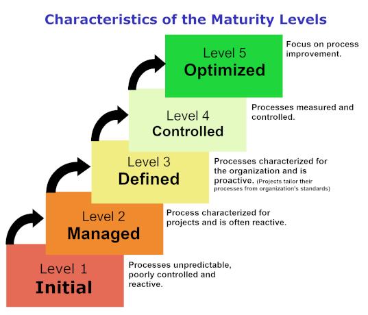 cmmi-level III experienced