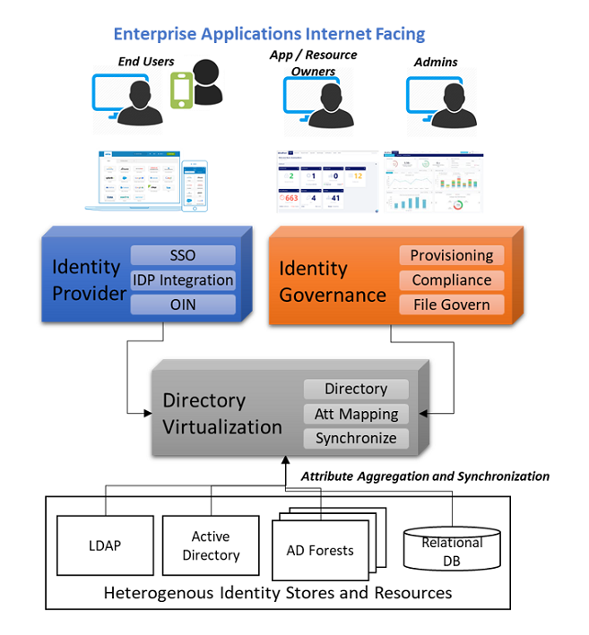 IDENTITY, CREDENTIAL AND ACCESS MANAGEMENT